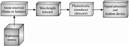 1439_Block diagram of atomic fluorescence spectrometry.png